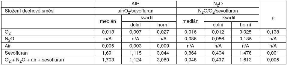 """Cena plynů a sevofluranu (Kč . min-1) při """"low-flow"""" anestezii"""