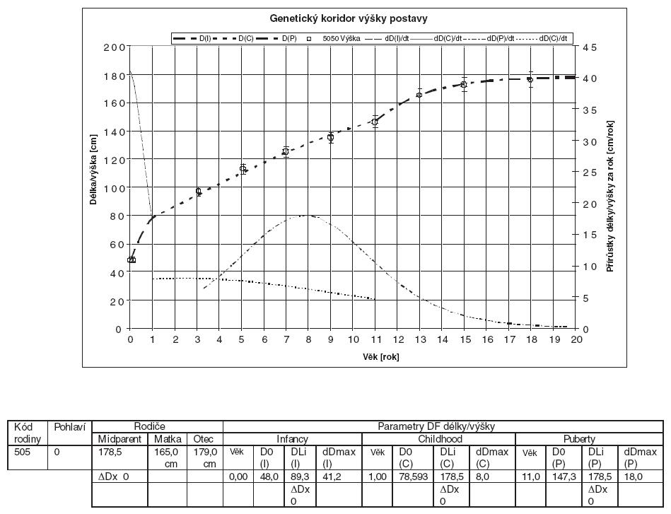 Přírůstky délky/výšky v jednotlivých letech u sledovaného probanda a jeho rodiny (kód 505). Genetický koridor výšky postavy.