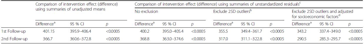 Changes in intervention effects (difference<sup>a</sup>) for calcium intake results at 1st and 2nd follow-up at cluster level: unadjusted versus adjusted and with versus without exclusions