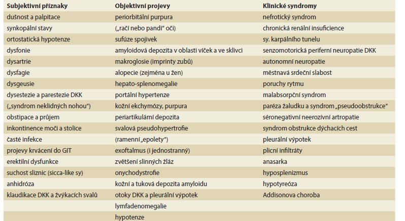 Klinické projevy systémových amyloidóz (převzato z [33] a upraveno dle [15,16,34]).<br>