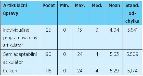 Posouzení závislosti mezi typem artikulátoru a počtem okluzních úprav u celkových snímacích náhrad