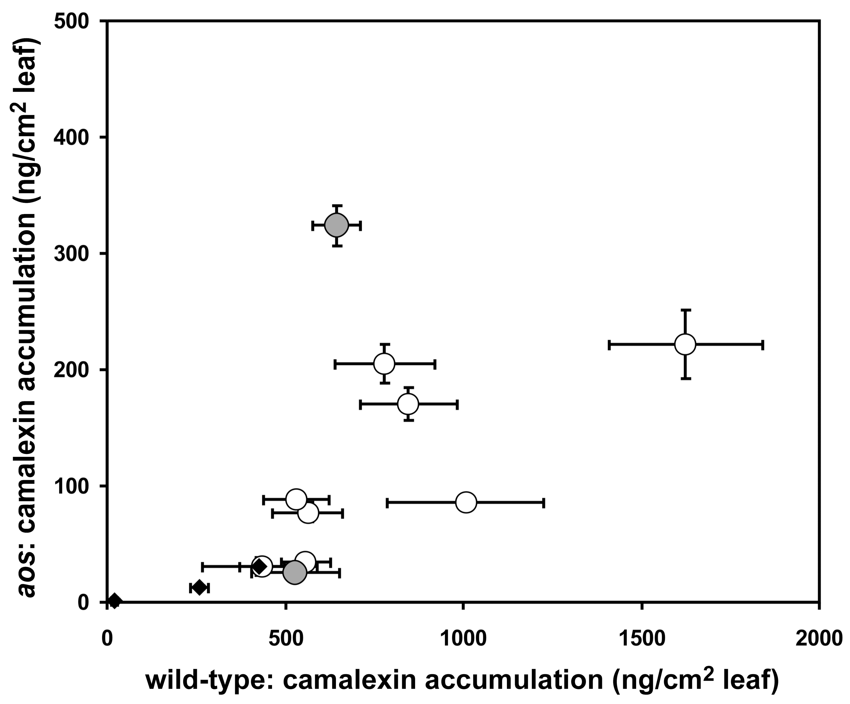Variation in camalexin accumulation in jasmonate-deficient <i>A. thaliana</i>.