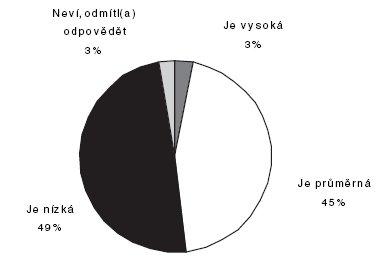 Jak lékaři hodnotí prestiž posudkového lékaře vzhledem k ostatním lékařským oborům (n = 343 – lékaři se zkušenostmi s prací posudkového lékaře; údaje v procentech)