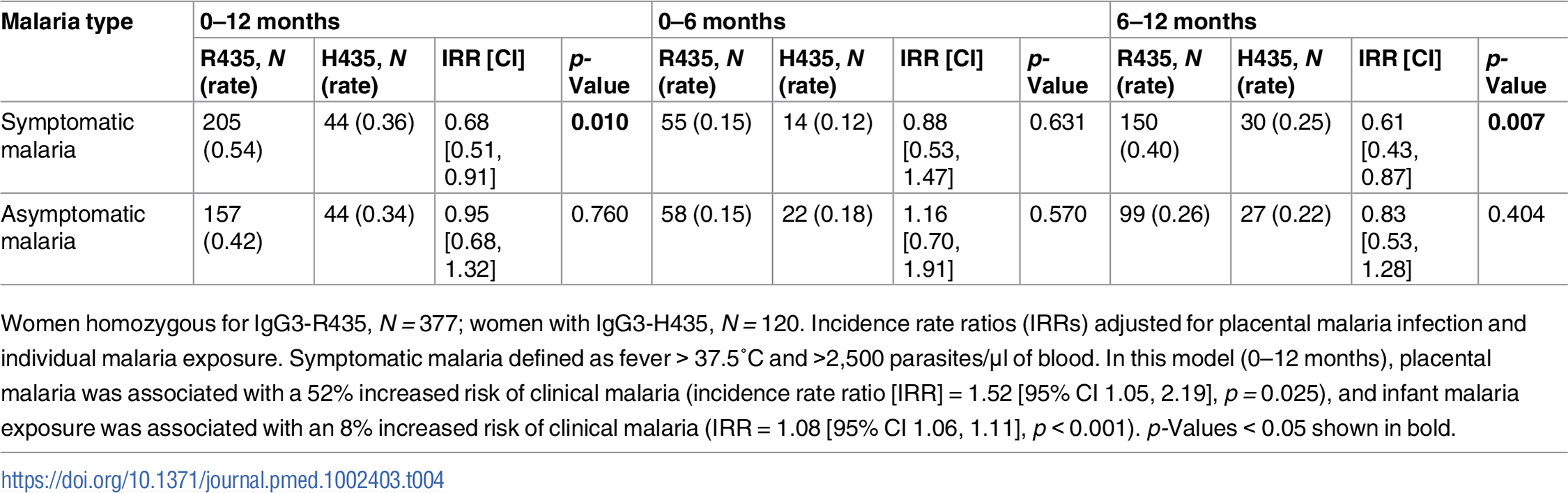 The cumulative number of malaria infections recorded from birth to 12 months of age.