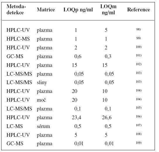 Analytické metody k fenotypizaci CYP3A s použitím midazolamu