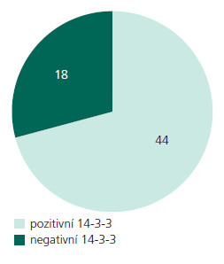 Soubor neuropatologicky verifikovaných pacientů. Celkem byl neuropatologicky ověřen soubor 62 vyšetřených případů, u kterých byla testována přítomnost ß- podjednotky proteinu 14- 3- 3 v mozkomíšním moku. V tomto souboru bylo 71 % případů pozitivních na přítomnost ß-podjednotky proteinu 14-3-3 (a).