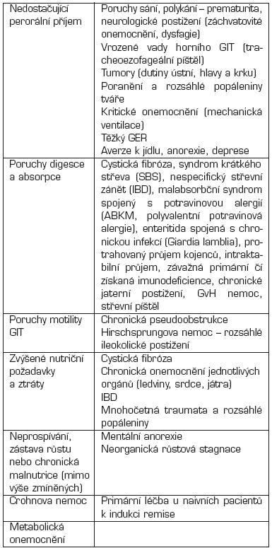 Klinické stavy vyžadující enterální výživu.