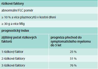 Prognostický index pro nemocné s asymptomatickým myelomem získaný analýzou souboru 276 sledovaných osob [93].