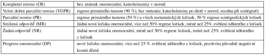 Klasifikace léčebné odpovědi (podle mezinárodních kritérií INRC)