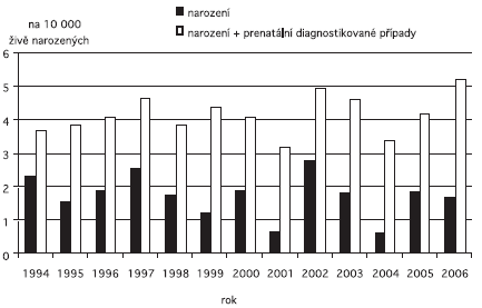 Incidence spina bifida v ČR, 1994 – 2006