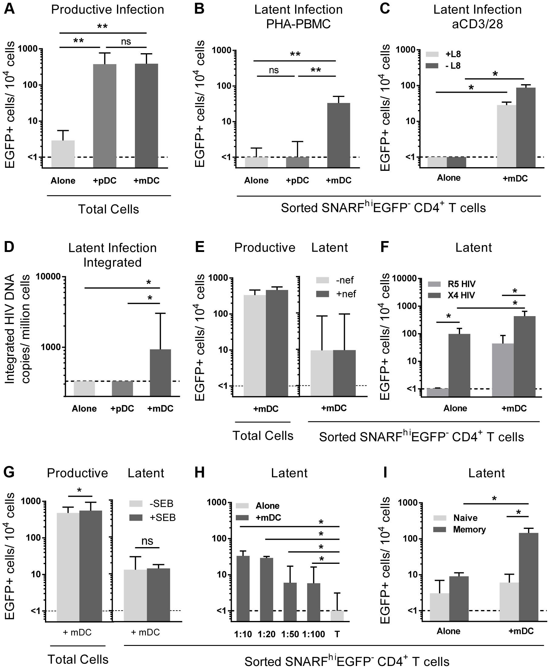 Myeloid DC induce post-integration latency in non-proliferating memory CD4<sup>+</sup> T cells.