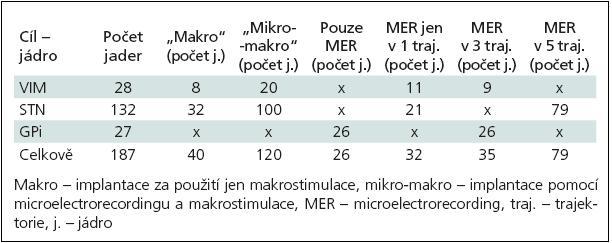 Rozdělení 187 zaimplantovaných cílů dle jednotlivých jader, použití makro stimulace, microelectrorecordingu a počtu použitých trajektorií.