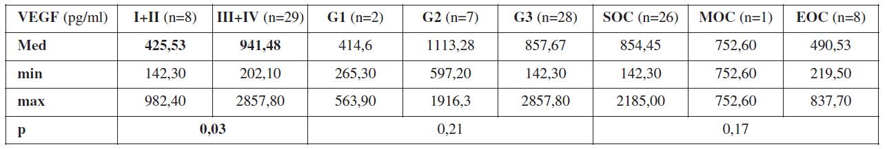 Průměrné hodnoty VEGF z periferní krve odebrané před primární operací v závislosti na pokročilosti onemocnění (stadium I+II a stadium III+IV), stupni diferenciace (G1 – dobře diferencovaný ovariální karcinom, G2 – středně diferencovaný ovariální karcinom, G3 – málo diferencovaný ovariální karcinom) a histologickém typu nádoru (SOC – serózní ovariální karcinom, MOC – mucinozní ovariální karcinom, EOC – endometroidní ovariální karcinom), p = statistická hladina významnosti