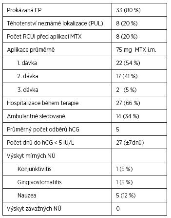 Management pacientek s úspěšnou terapií MTX (n=41)
