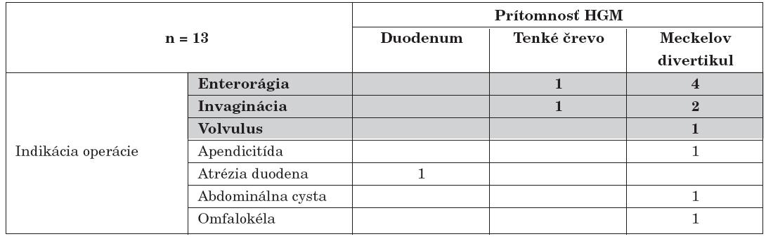 Vzťah medzi primárnou indikáciou operácie a nálezu HGM.