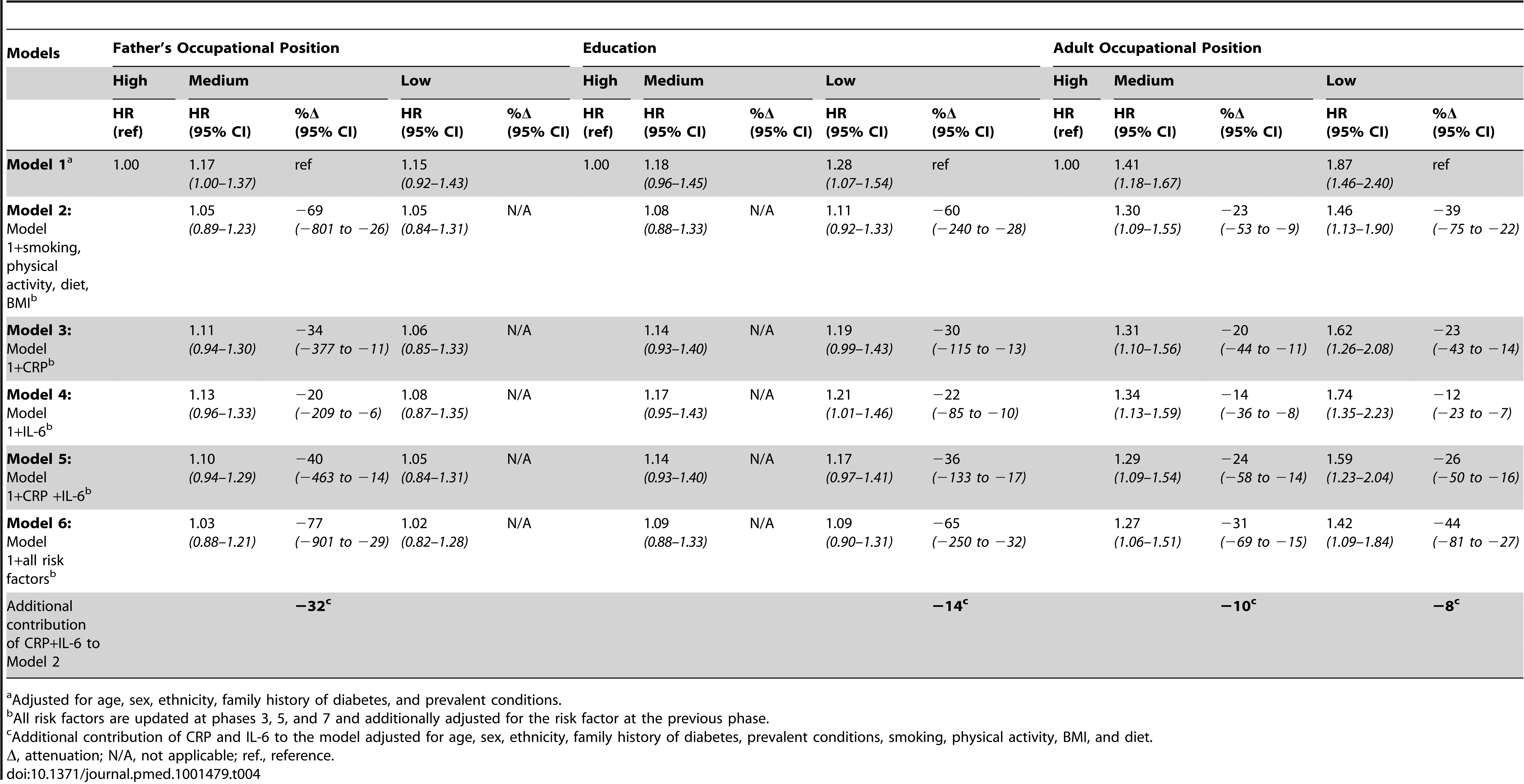 Hazard ratios (95% CI) for the association of indicators of socioeconomic status in early and adult life with type 2 diabetes incidence (<i>n</i>=6,387; 731 incident diabetes cases).