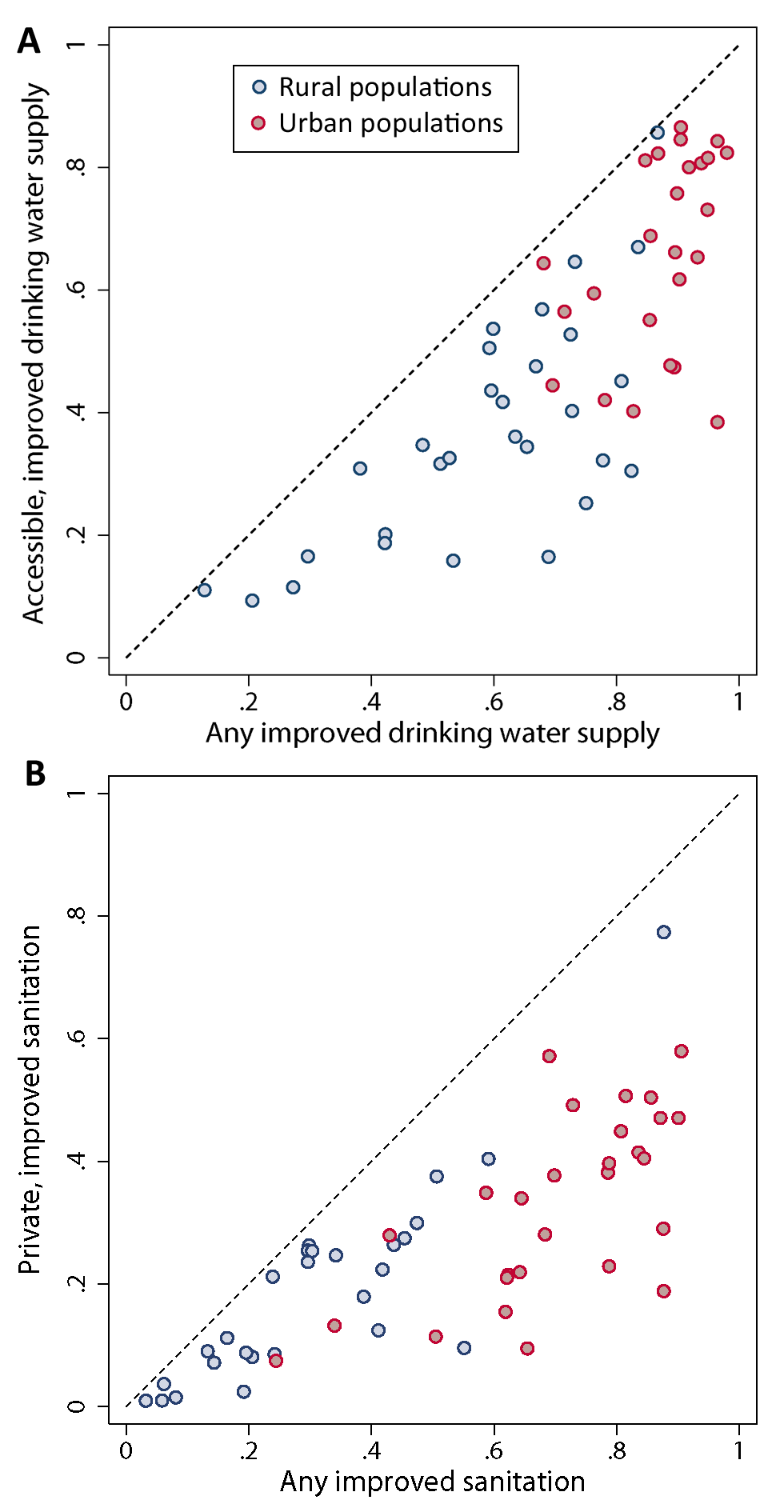 Comparison of (A) any improved drinking water source against accessible, improved drinking water source and (B) any improved sanitation against private improved sanitation.