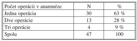 Počet operácií v anamnéze pacientov Tab. 4. Number of operation in patients histories