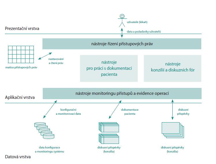 Aplikace třívrstvé architektury v registru UJO zahrnující podporu virtuálních konzilií Fig. 4.Supp ort of virtual consilium by architecture of UJO registry