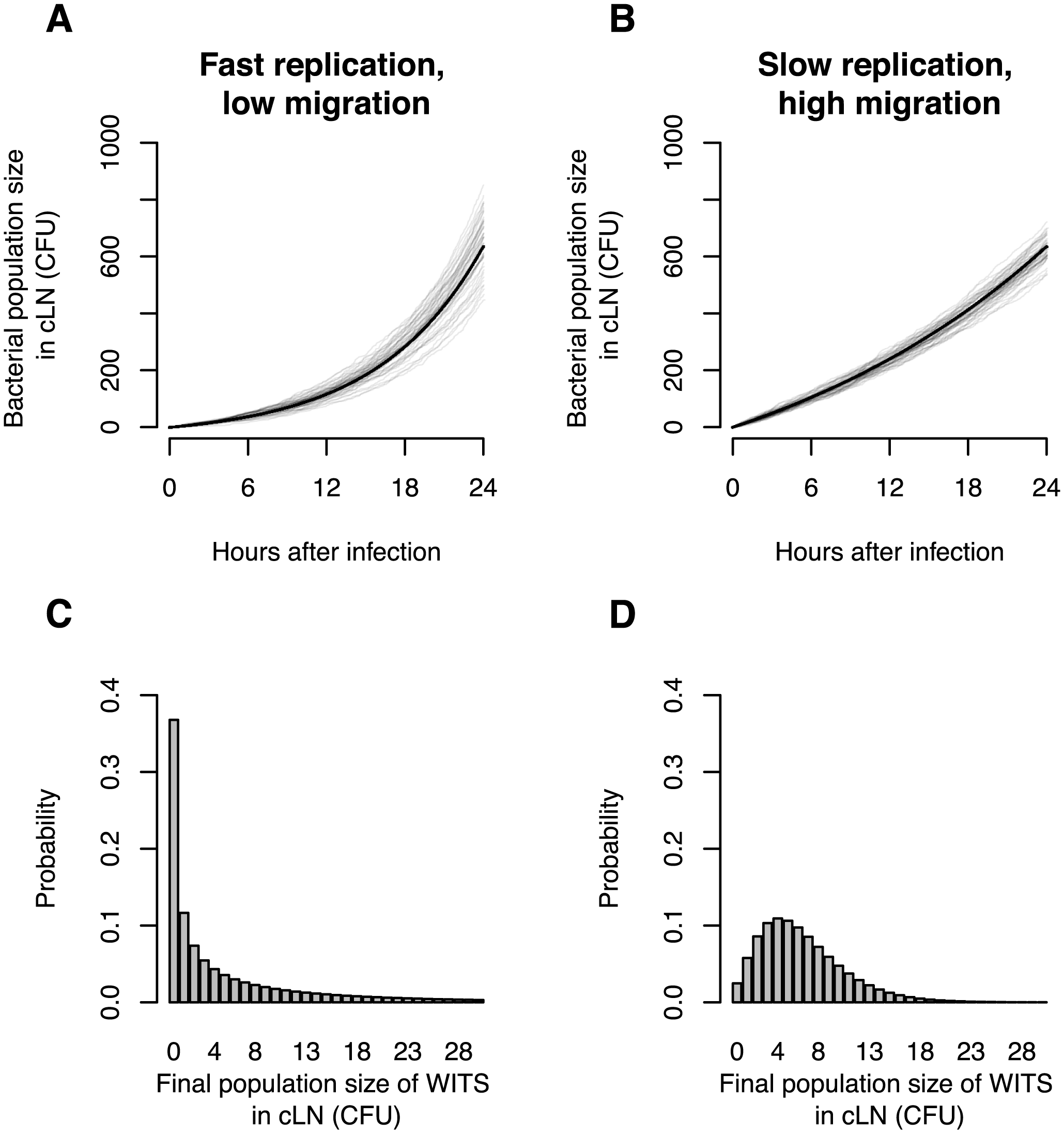 <i>In silico</i> analysis demonstrates the value of infection experiments with mixed inocula.