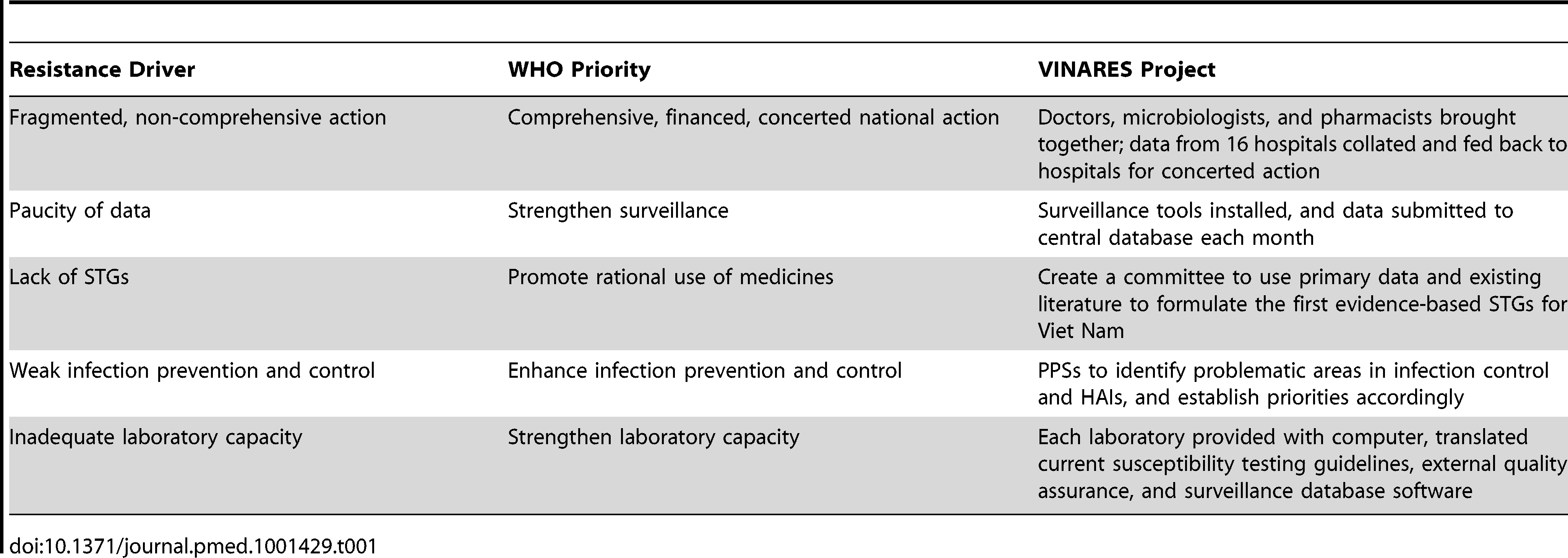 """Drivers of antibiotic resistance, hospital-related WHO policy package priorities, and how these are met by the VINARES project <em class=""""ref"""">[10]</em>."""