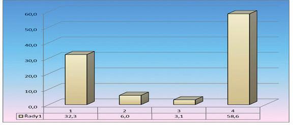 Zkušenosti občanů s rozlišováním psychického a fyzického rázu zdravotních problému  ze strany VLP n = 1798 (v %)