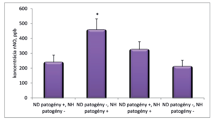 Koncentrácia nazálneho oxidu dusnatého a patogénne baktérie v horných dýchacích orgánoch.
