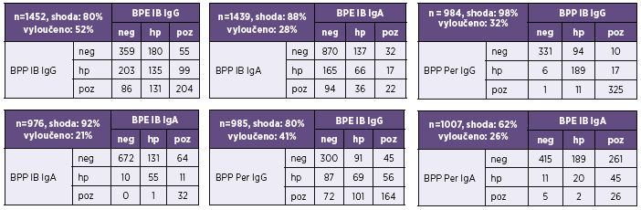 Pertactin v diagnózách bordetelových infekcí