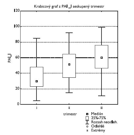 Inhibitor aktivátoru plazminogenu