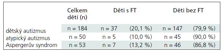 Výskyt novorozenecké žloutenky u jednotlivých charakteristik donošených (≥ 38. týden) dětí s autizmem (n = 287).