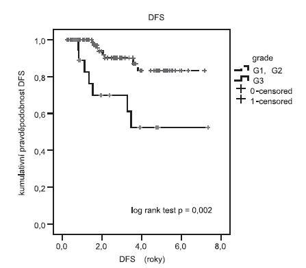 Délka přežití (disease free survival – DFS) v závislosti na grade Log rank test prokázal signifikantní delší DFS u pacientek s grade G1, G2 (6,4 roku) ve srovnání s pacientkami s grade G3 (4,8 roku). Sign. testu p = 0,002.
