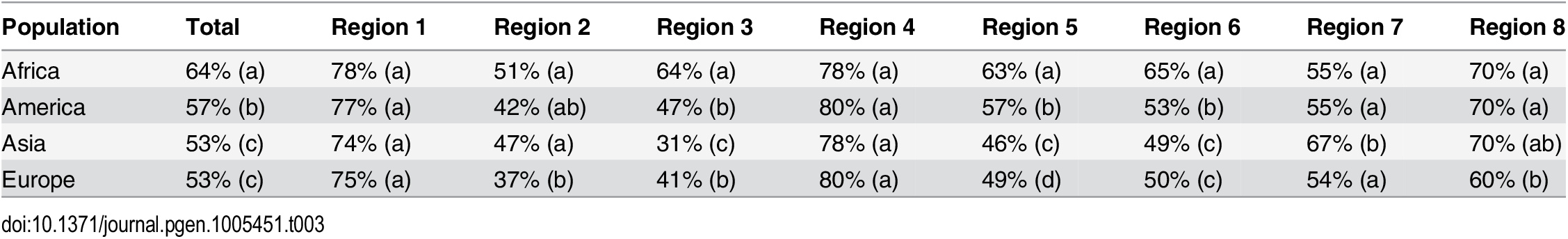 Average nucleotide diversity for each population group and low-ILS region, relative to the X chromosome average outside the low-ILS regions.