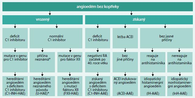 Schéma. Klasifikace nealergických angioedémů bez kopřivky dle HAWK. Upraveno podle [5]