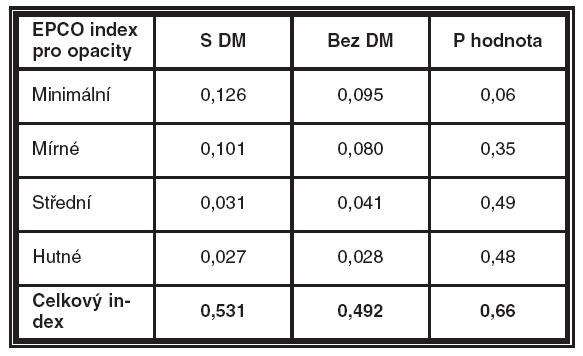 Průměrné hodnoty EPCO indexů pro 4 stupně hutnosti opacit a celkového EPCO indexu. Porovnání skupiny diabetiků 2. typu (s DM) a nediabetiků (bez DM). Výsledky Mann-Whitneyova testu
