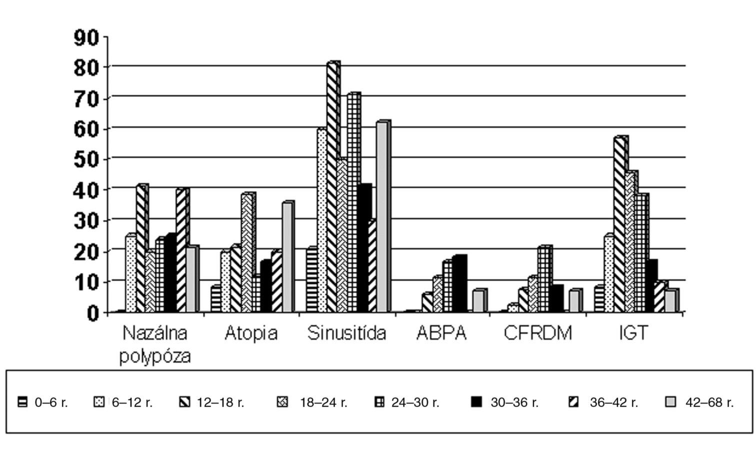 Výskyt ostatných klinických prejavov u CF pacientov. Výskyt nazálnej polypózy je 21,4 % u detí nad 6 rokov. U mladších detí je diagnostika nedostatočná (CT, ORL vyšetrenie). Chronickú sinusitídu má až 59,3 %. U pacientov vo veku 18–36 rokov je výskyt alergickej bronchopulmonálnej aspergilózy až 15 %. Atopiu (hypersenzitívnu reakciu I. typu na inhalačné alergény) má viac ako 23 % CF pacientov. Porucha tolerancie glukózy overená orálnym glukózu tolerančným testom je zjavná u detí od 6 rokov veku, najvyššia je medzi 12. a 30. rokom veku – takmer 40 % pacientov. Potreba inzulinoterapie pri CFRDM je u 5,7 % pacientov. Skratky: ABPA – alergická bronchopulmonálna aspergilóza, CFRDM – CF related diabetes mellitus, IGT – impaired glucose tolerance (porucha tolerancie glukózy)
