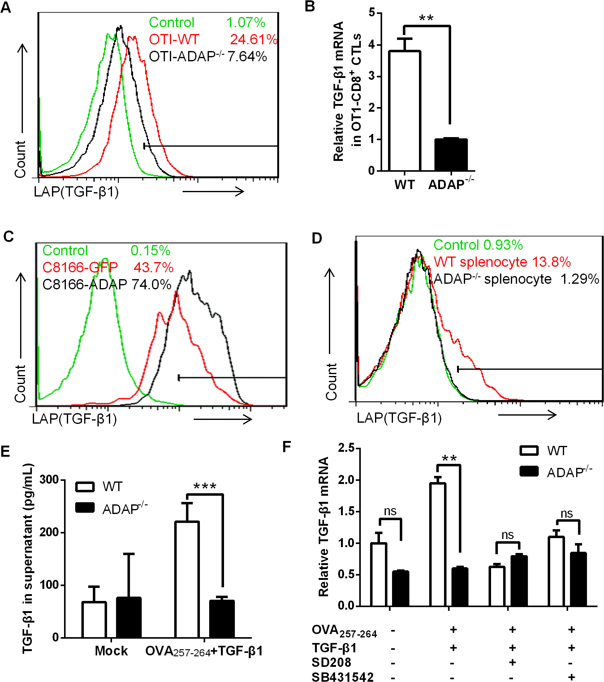 ADAP regulates TGF-β1 production in T cells via an autocrine manner.