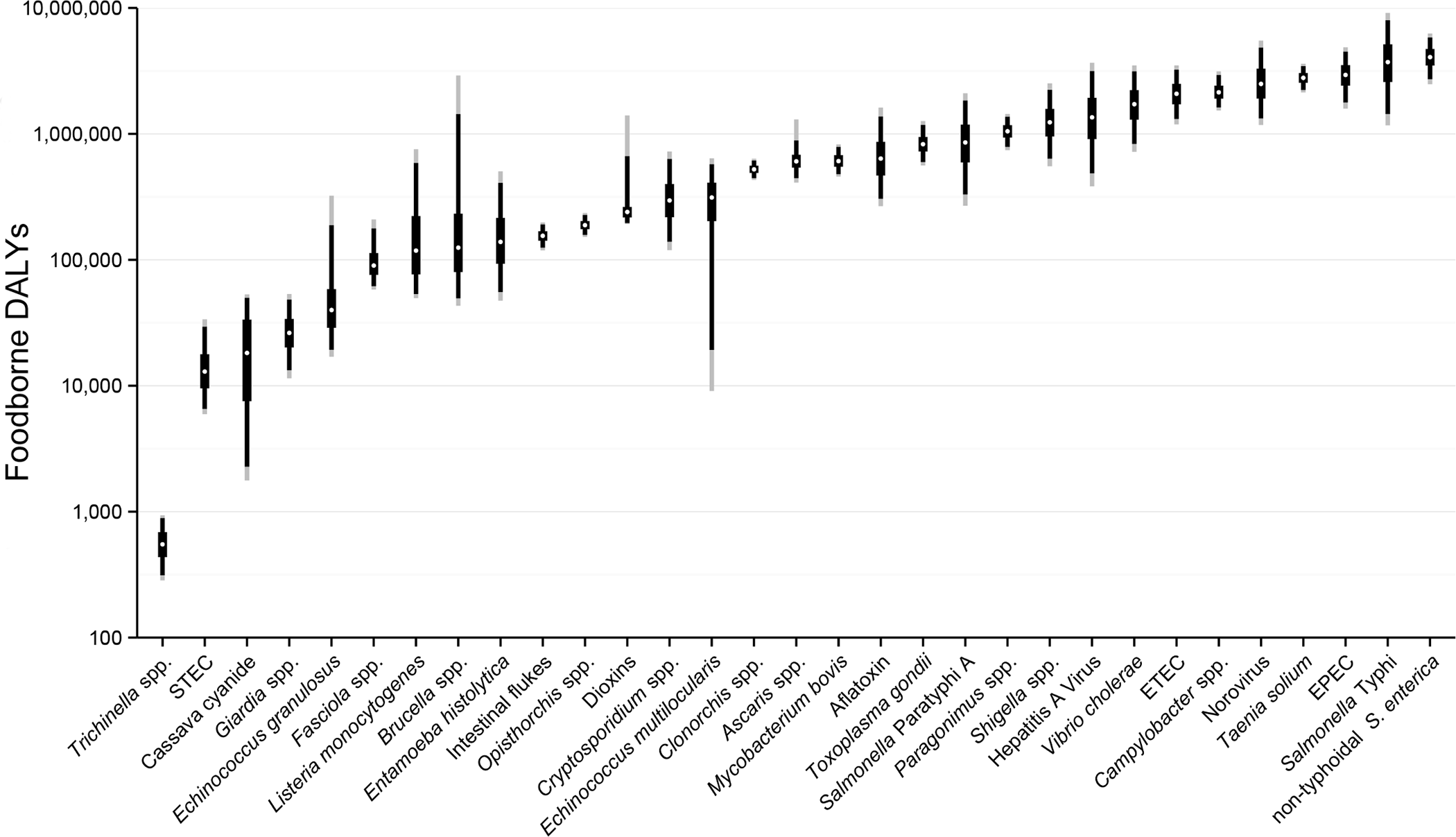 Ranking of foodborne hazards globally for 2010, expressed as Disability Adjusted Life Years.