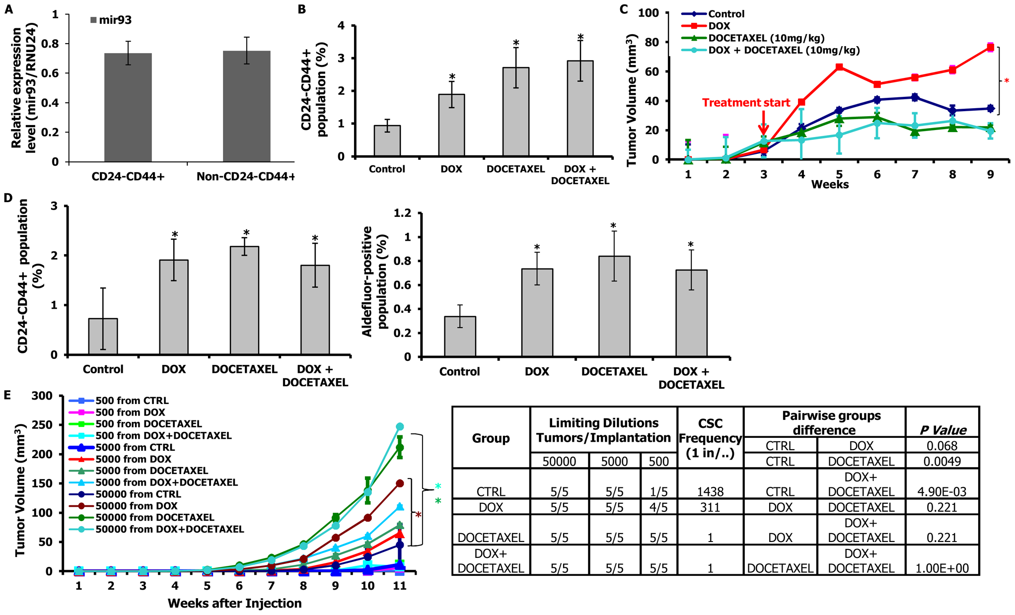 mir-93 promotes tumor growth by increasing CSCs in MCF7 cells.