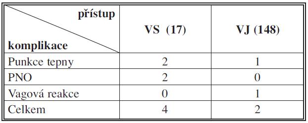 Přehled komplikací Tab. 3: Overview of complications