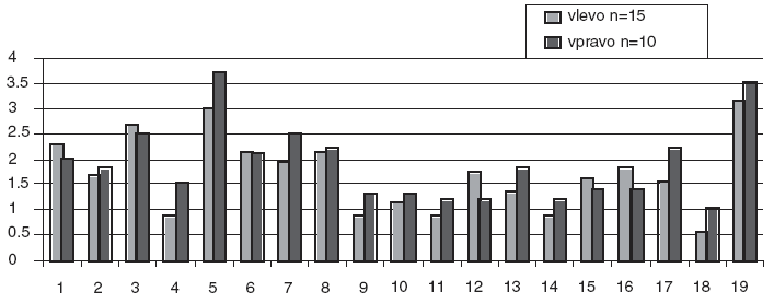 Bear-Fedio Inventory a lateralizovaná temporální epilepsie.  Škály metody Bear-Fedio Inventory:  1=nedostatek smyslu pro humor, 2=závislost, 3=zevrubnost, 4=vědomí osudovosti, 5=obsedantnost, 6=viskozita, 7=emocionalita, 8=pocity viny, 9=zájem o filozofii, 10=zlost, 11=religiozita, 12=hyposexualita, 13=hypermoralismus, 14=paranoia, 15=smutek, 16= hypergrafie, 17=elace, 18=agrese, 19=škála lži (podle MMPI).