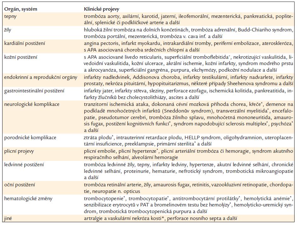 Klinická manifestace přítomnosti antifosfolipidových protilátek [9].