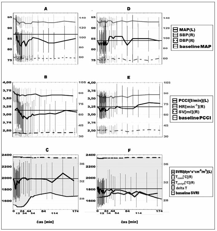 Hemodynamické změny po paracetamolu (A, B, C) a kontrolním léku (D, E, F) Křivky jsou mediány, vertikální úsečky označují interkvartilový rozptyl. Hodnoty na pravých osách grafu jsou označeny (R), na levých (L). MAP – střední arteriální tlak, SBP – systolický tlak, DBP – diastolický tlak, PCCI – srdeční index, HR – tepová frekvence, SV – tepový objem, SVRI – indexovaná systémová vaskulární rezistence, T<sub>core</sub> – teplota tělesného jádra, T<sub>periph</sub> – periferní kožní teplota