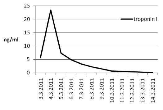 Hodnoty troponinu I Graph 7. Troponin I values