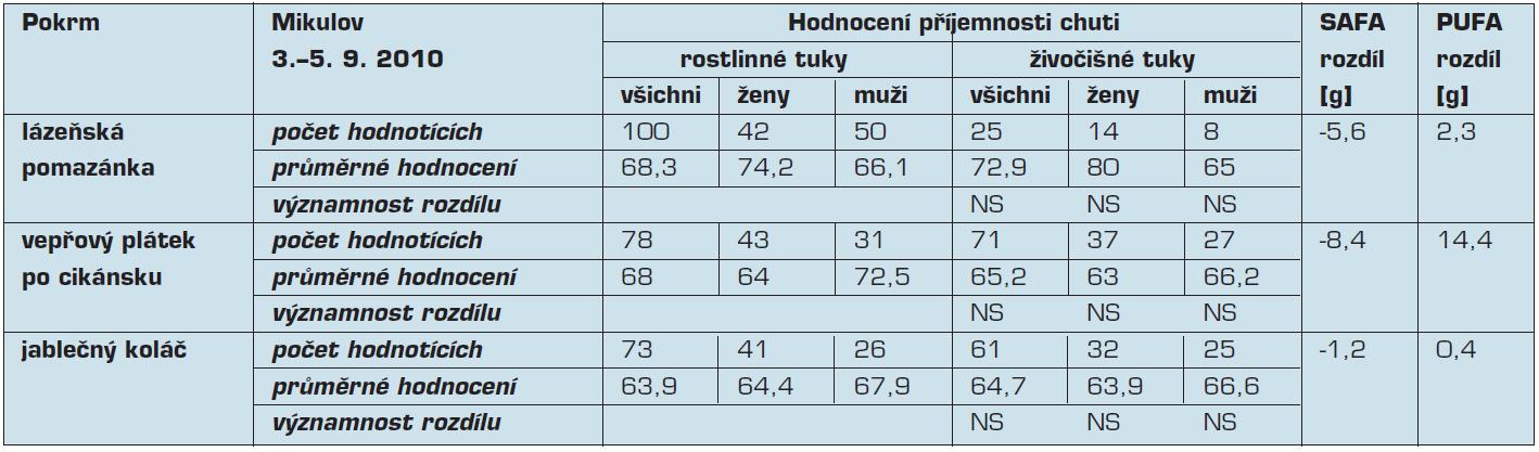 Hodnocení příjemnosti chuti, rozdíly obsahu mastných kyselin v rámci víkendového semináře pořádaného v Mikulově