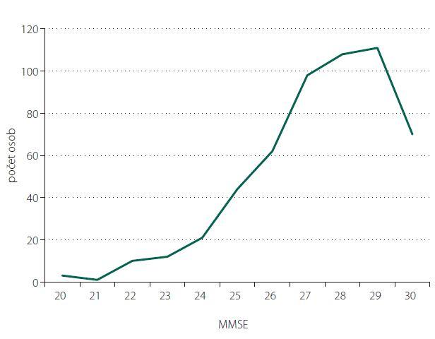 Distribuce hrubých skórů MMSE (rozsah 0–30 bodů) v celém souboru (n = 540).