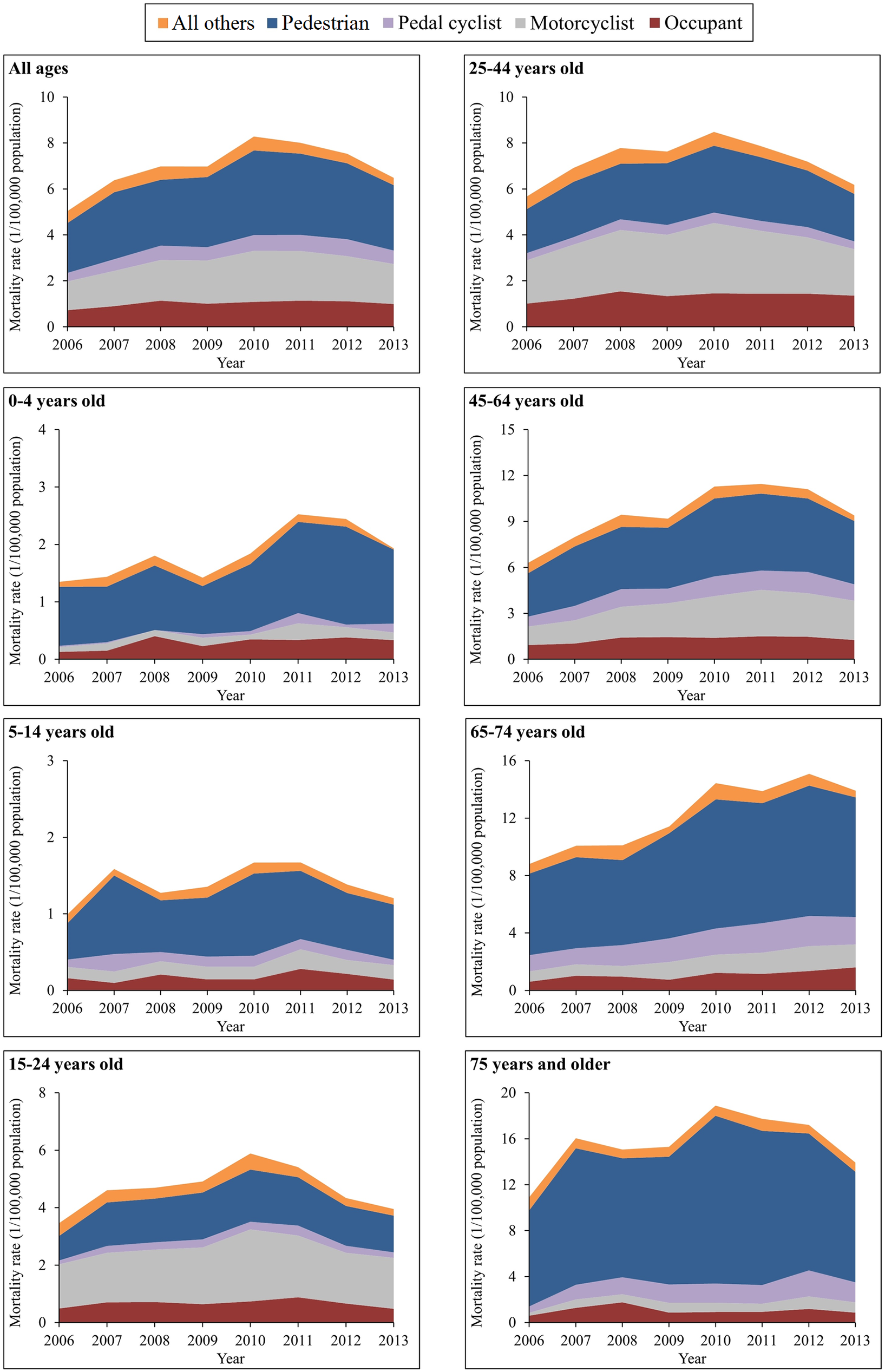 Mortality rates from traumatic brain injury due to motor vehicle crashes by age group and road user category (China, 2006–2013).