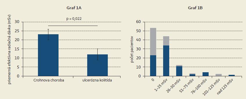 Efektívna dávka žiarenia, stratifikovaná podľa typu IBD. Pacienti s Crohnovou chorobou majú signifikantne vyššiu efektívnu dávku žiarenia v dôsledku radiodiagnostických vyšetrení ako pacienti s ulceróznou kolitídou (Graf 1A). Histogram počtu pacientov s Crohnovou chorobou (šedá farba) a ulceróznou kolitídou (modrá farba) rozdelených do skupín podľa quartilu efektívnej dávky žiarenia (Graf 1B).  Graph 1. Effective radiation exposure stratified according to IBD type. Crohn´s disease patients have significantly higher radiation exposure due to radiological procedures as compared with ulcerative colitis patients (Graph 1A). A histogram shows numbers of Crohn´s disease (grey) and ulcerative colitis (blue) patients according to effective exposure quartiles (Graph 1B).