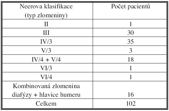 1. Zastoupení jednotlivých typů zlomenin, hodnoceno podle Neera Tab. 1. Individual fracture types rates, according to Neer