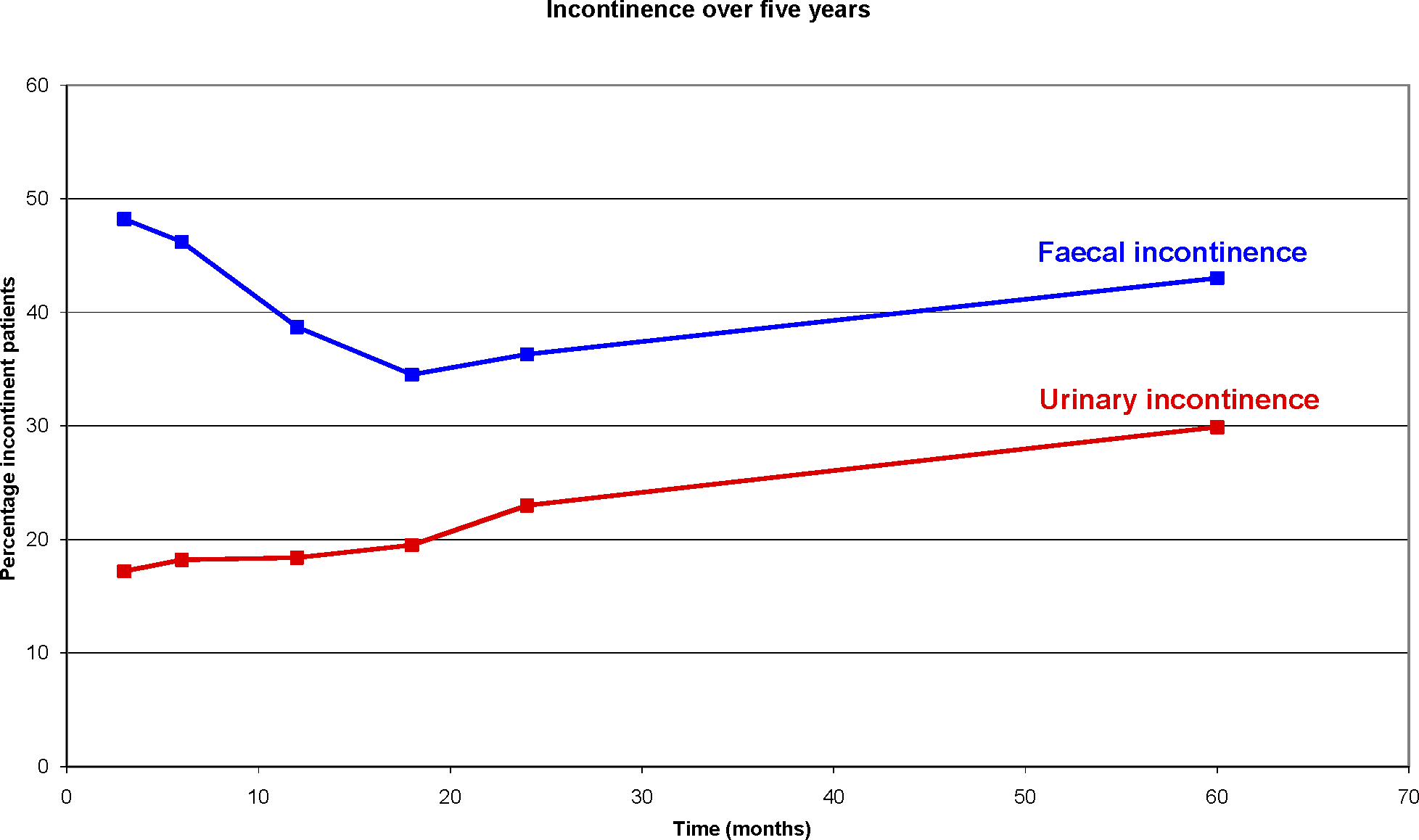 "Percentage of Faecal and Urinary Incontinence after Rectal Cancer Treatment Reported by Patients without Pre-Operative Faecal or Urinary Incontinence Who Participated in the Dutch TME Trial [<em class=""ref"">16</em>]"