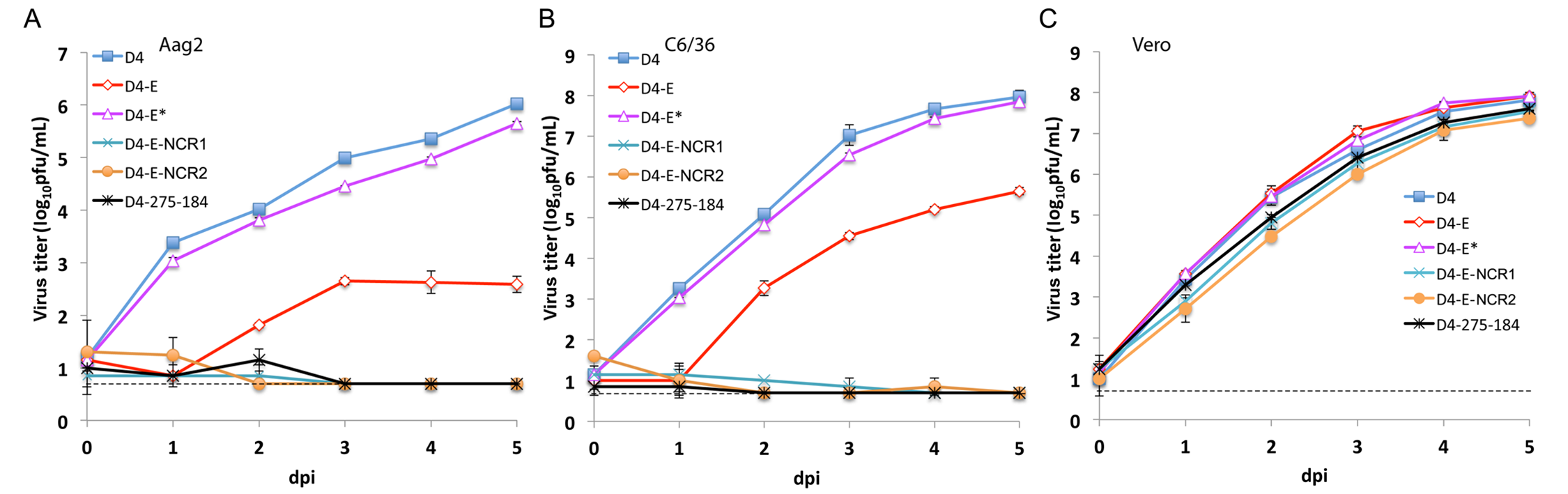 miRNA targeting of the DEN4 genome within the ORF and 3'NCR greatly attenuates virus replication in Aag2 and C6/36 cells but not in Vero cells.